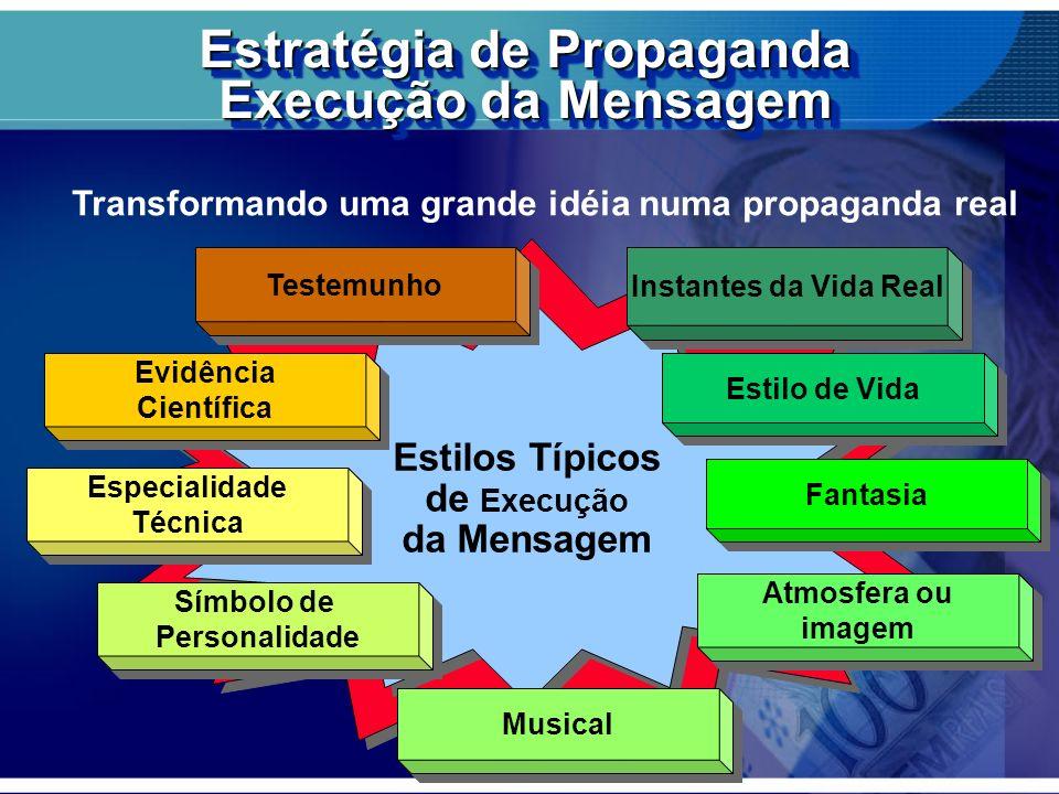 Estratégia de Propaganda Execução da Mensagem