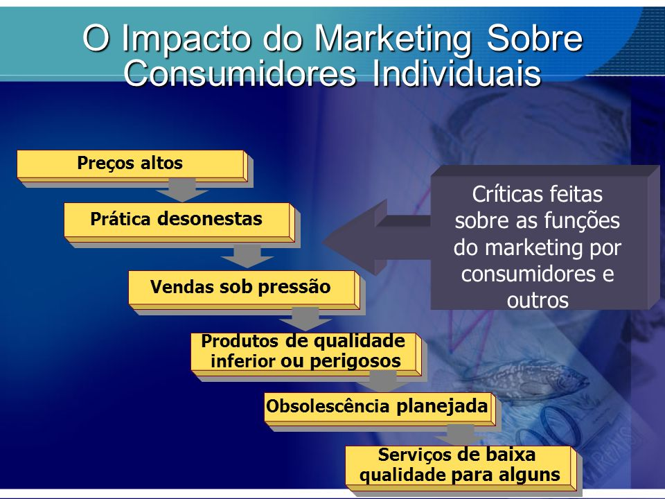 O Impacto do Marketing Sobre Consumidores Individuais