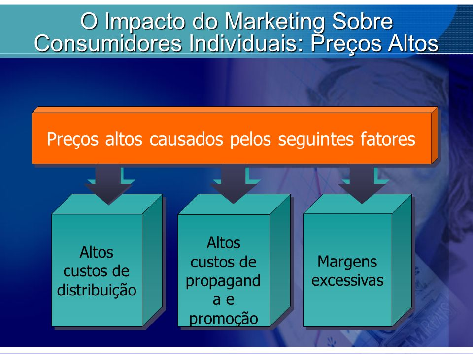 O Impacto do Marketing Sobre Consumidores Individuais: Preços Altos