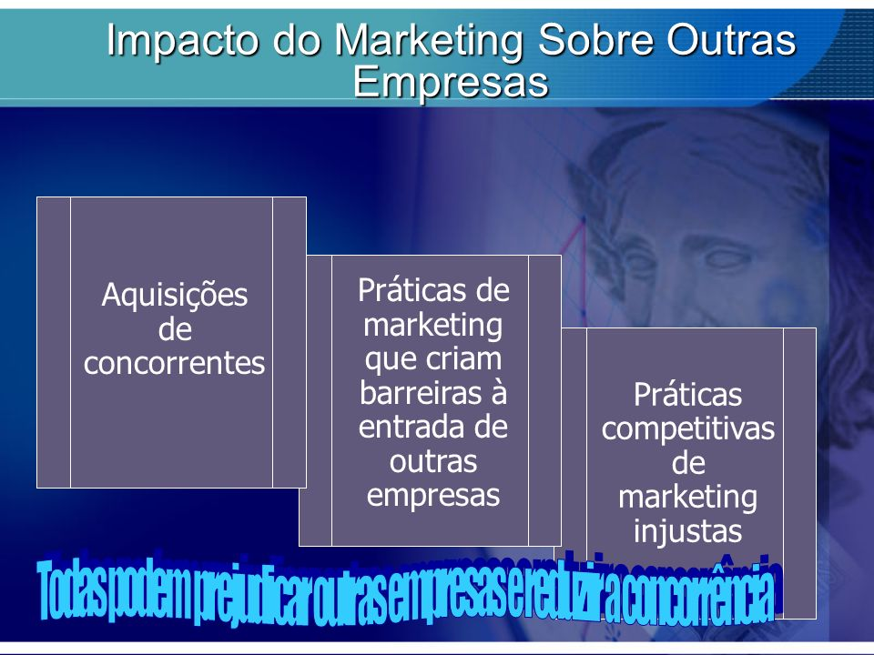 Impacto do Marketing Sobre Outras Empresas