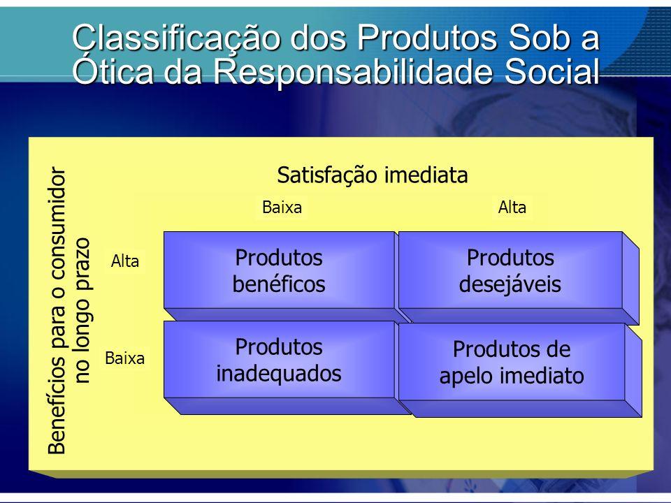 Classificação dos Produtos Sob a Ótica da Responsabilidade Social