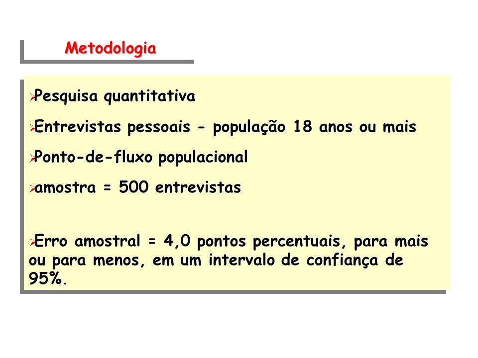 Metodologia Pesquisa quantitativa. Entrevistas pessoais - população 18 anos ou mais. Ponto-de-fluxo populacional.