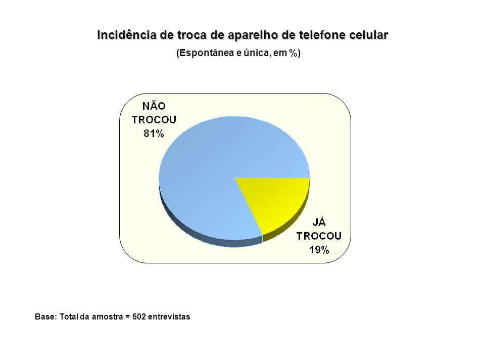 Incidência de troca de aparelho de telefone celular