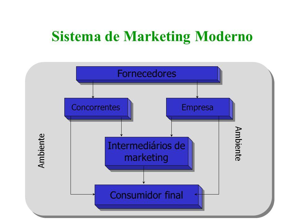 Sistema de Marketing Moderno