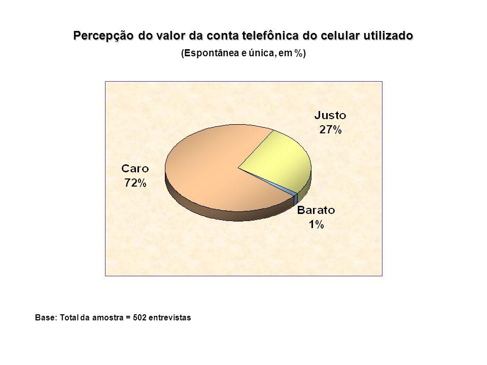Percepção do valor da conta telefônica do celular utilizado