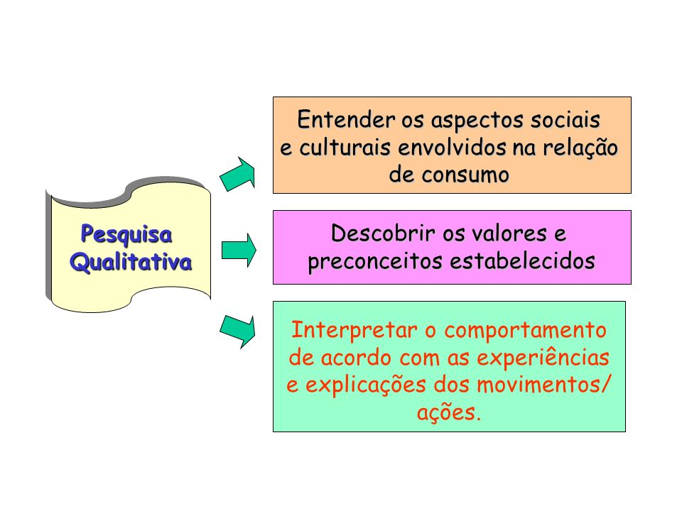 Entender os aspectos sociais e culturais envolvidos na relação