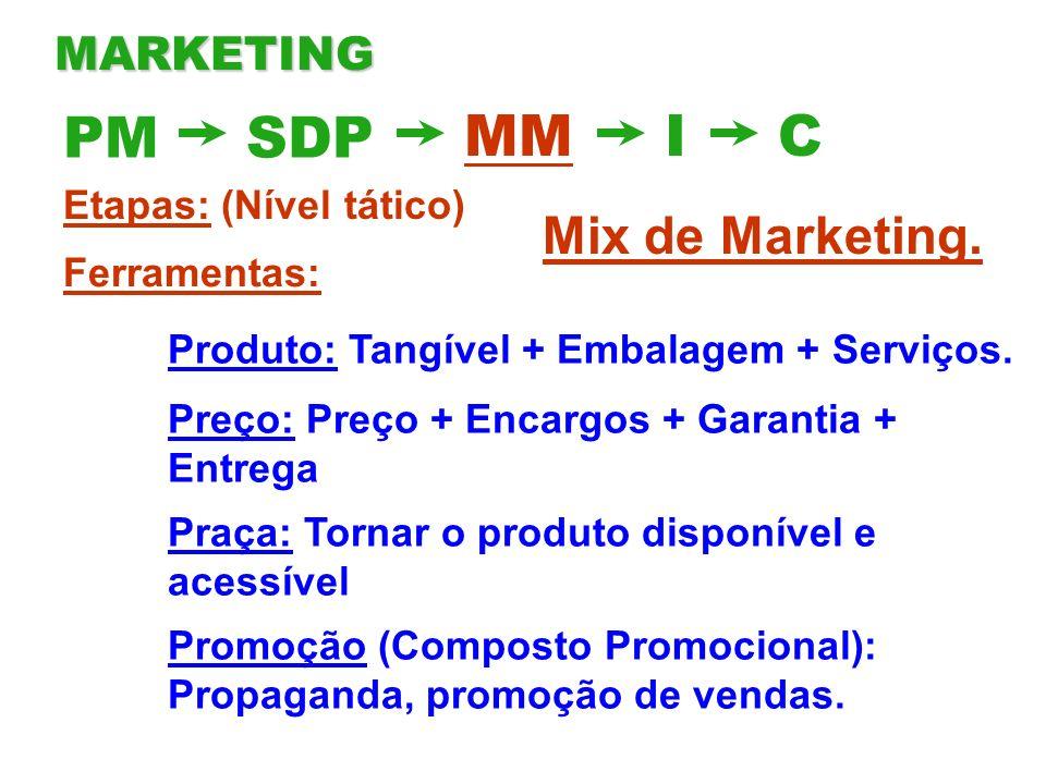 PM SDP MM I C Mix de Marketing. MARKETING Etapas: (Nível tático)