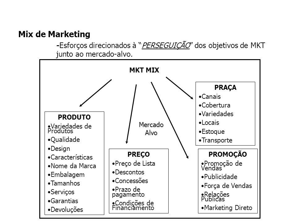 Mix de Marketing -Esforços direcionados à PERSEGUIÇÃO dos objetivos de MKT junto ao mercado-alvo.