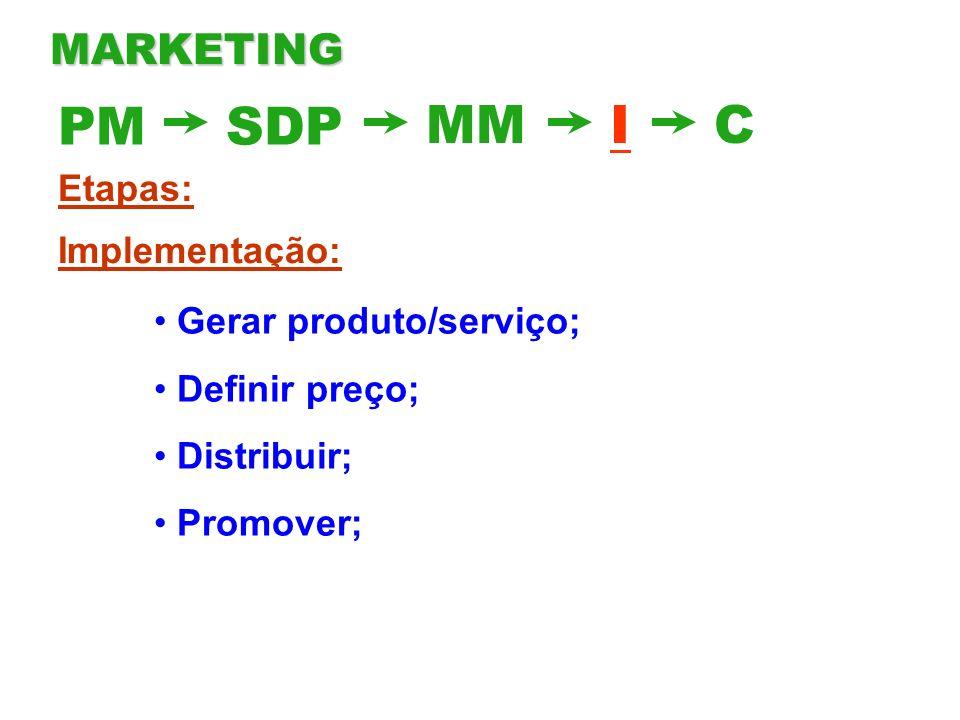 PM SDP MM I C MARKETING Etapas: Implementação: Gerar produto/serviço;