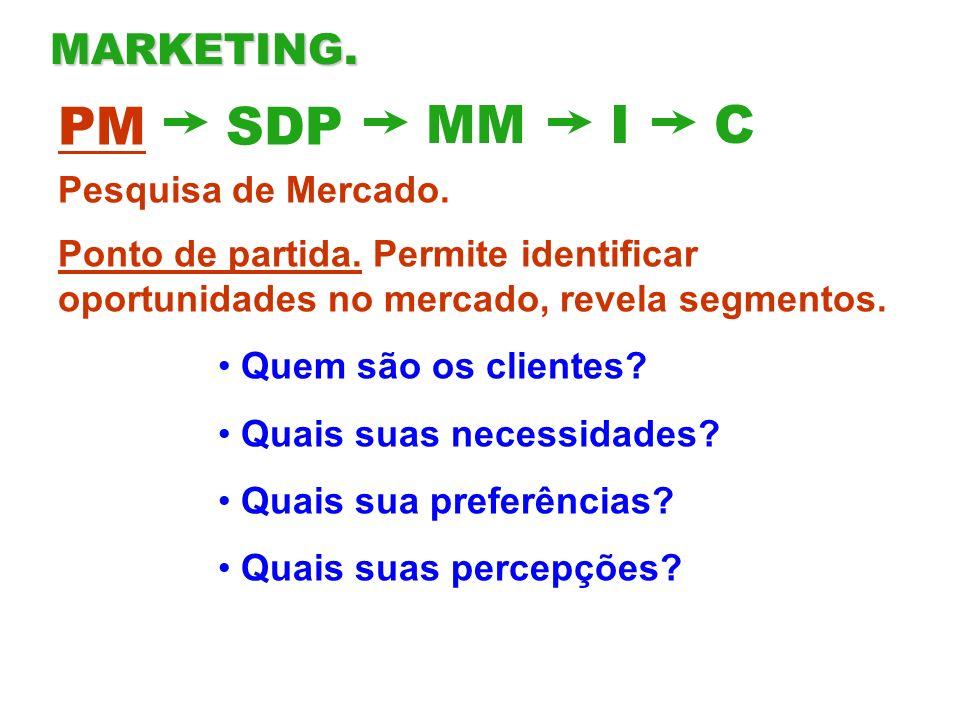 PM SDP MM I C MARKETING. Pesquisa de Mercado.