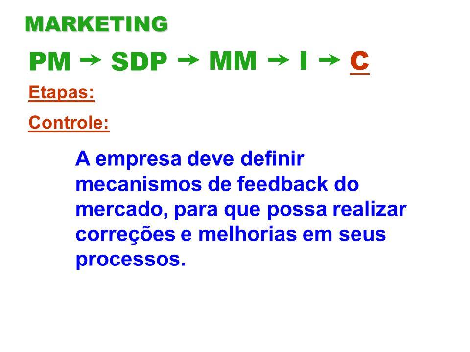 MARKETING PM. SDP. MM. I. C. Etapas: Controle: