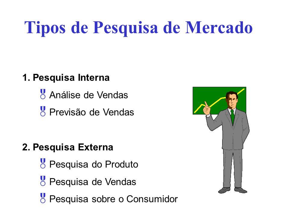 Tipos de Pesquisa de Mercado