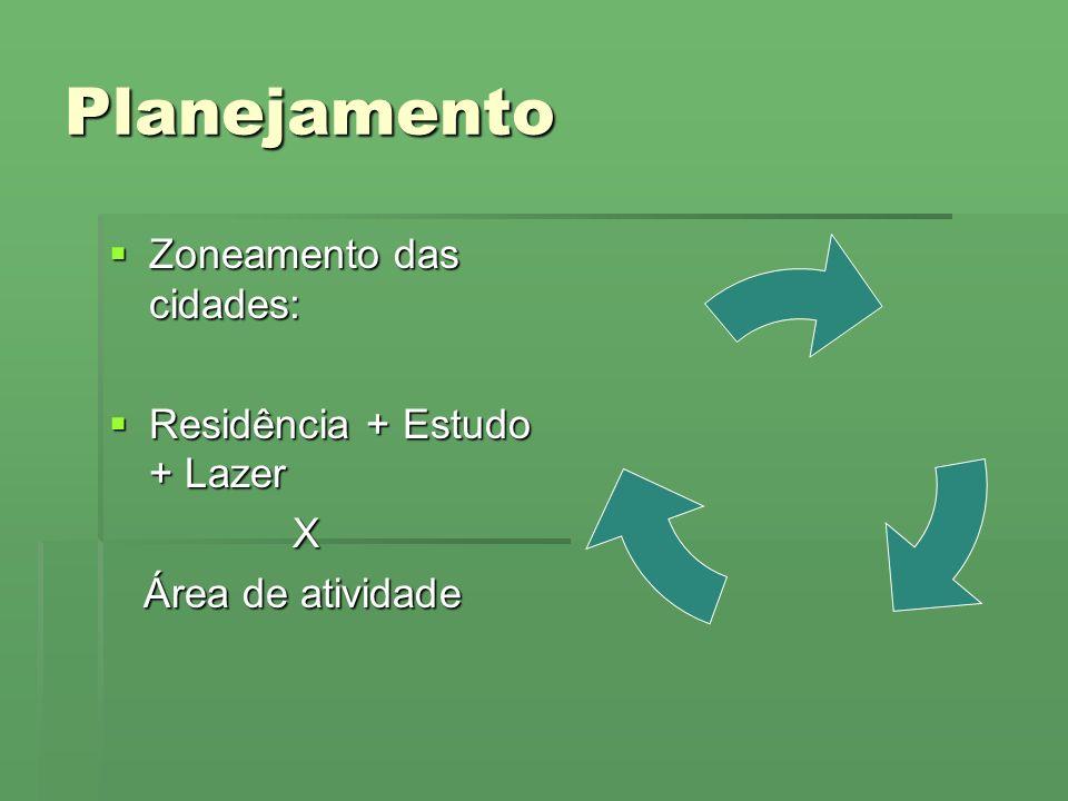 Planejamento Zoneamento das cidades: Residência + Estudo + Lazer X