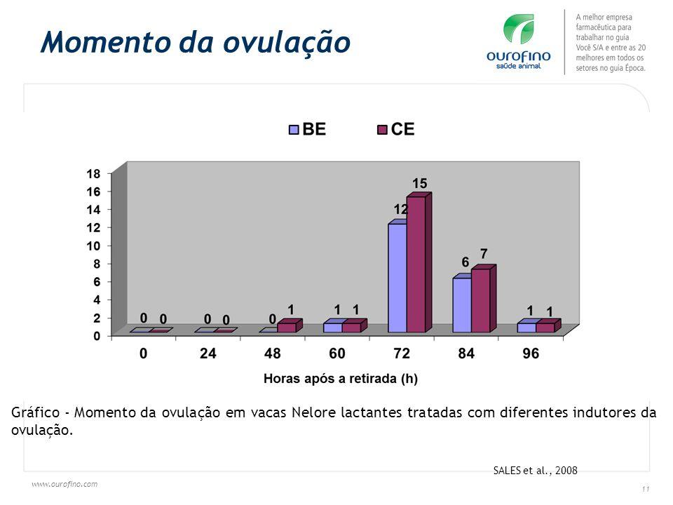 Momento da ovulação Gráfico - Momento da ovulação em vacas Nelore lactantes tratadas com diferentes indutores da ovulação.