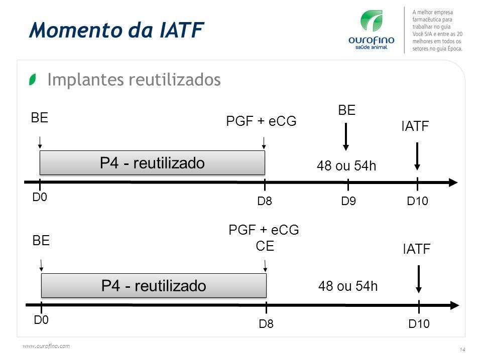 Momento da IATF Implantes reutilizados P4 - reutilizado
