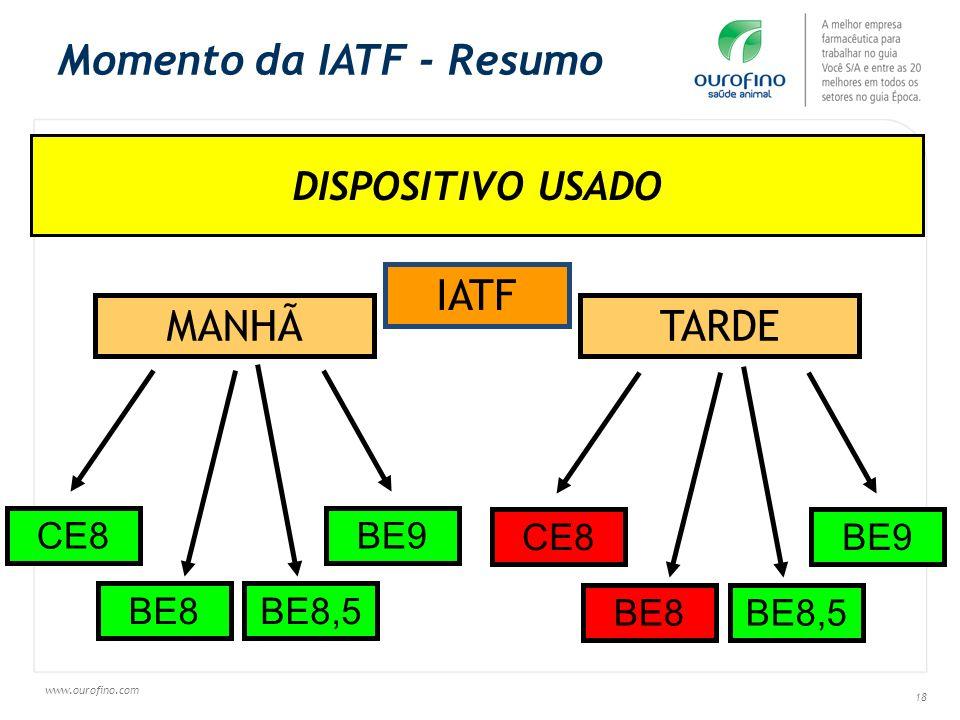 Momento da IATF - Resumo