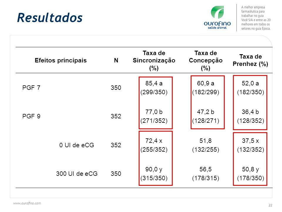 Taxa de Sincronização (%)