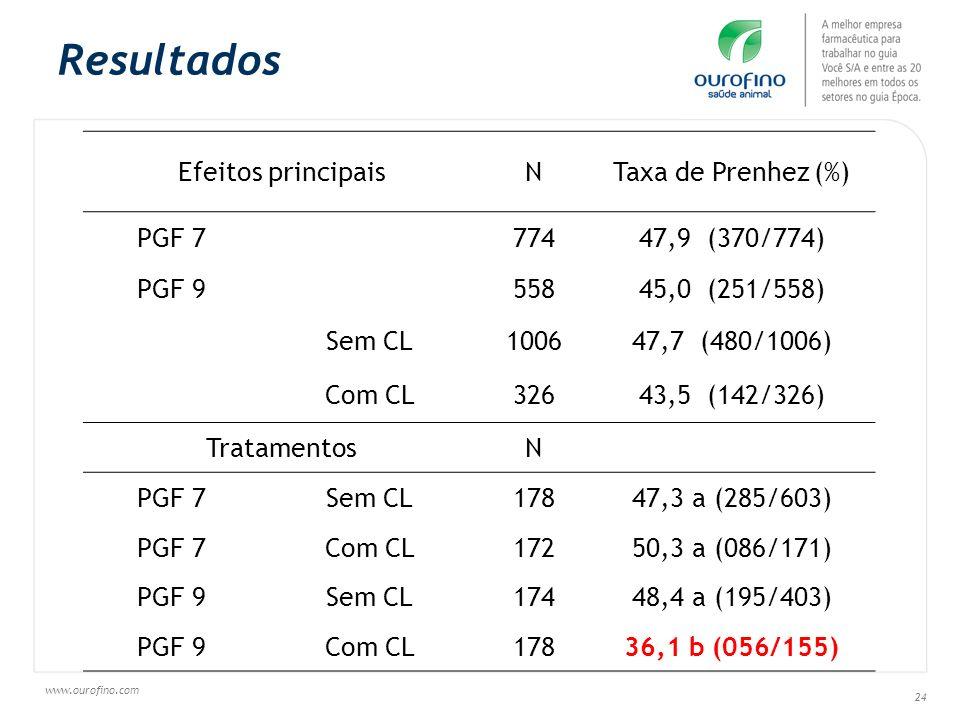 Resultados Efeitos principais N Taxa de Prenhez (%) PGF 7 774