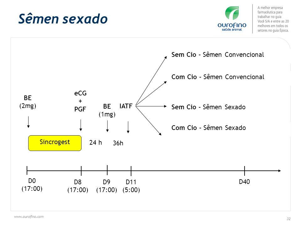 Sêmen sexado Sem Cio - Sêmen Convencional Com Cio - Sêmen Convencional
