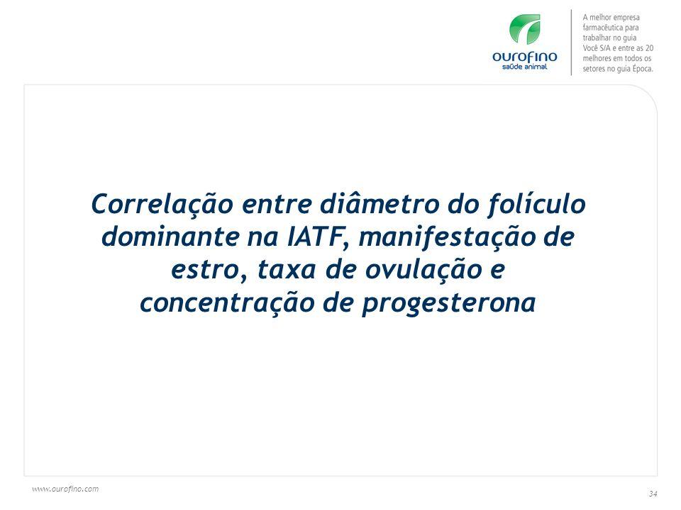 Correlação entre diâmetro do folículo dominante na IATF, manifestação de estro, taxa de ovulação e concentração de progesterona