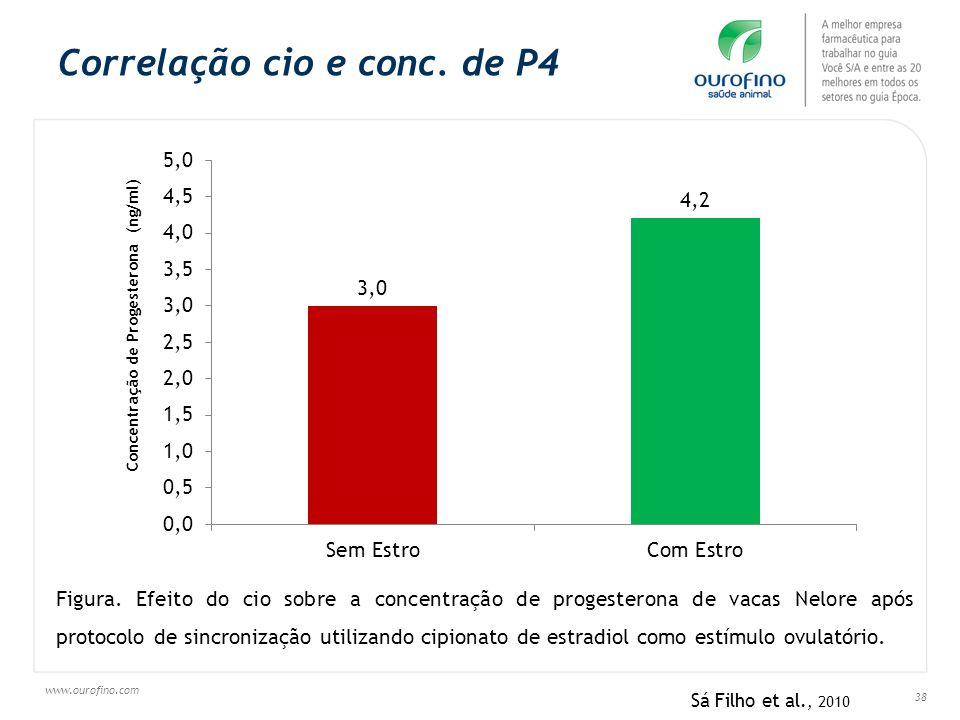 Correlação cio e conc. de P4
