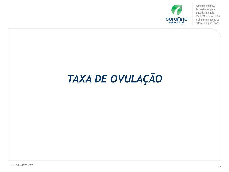TAXA DE OVULAÇÃO