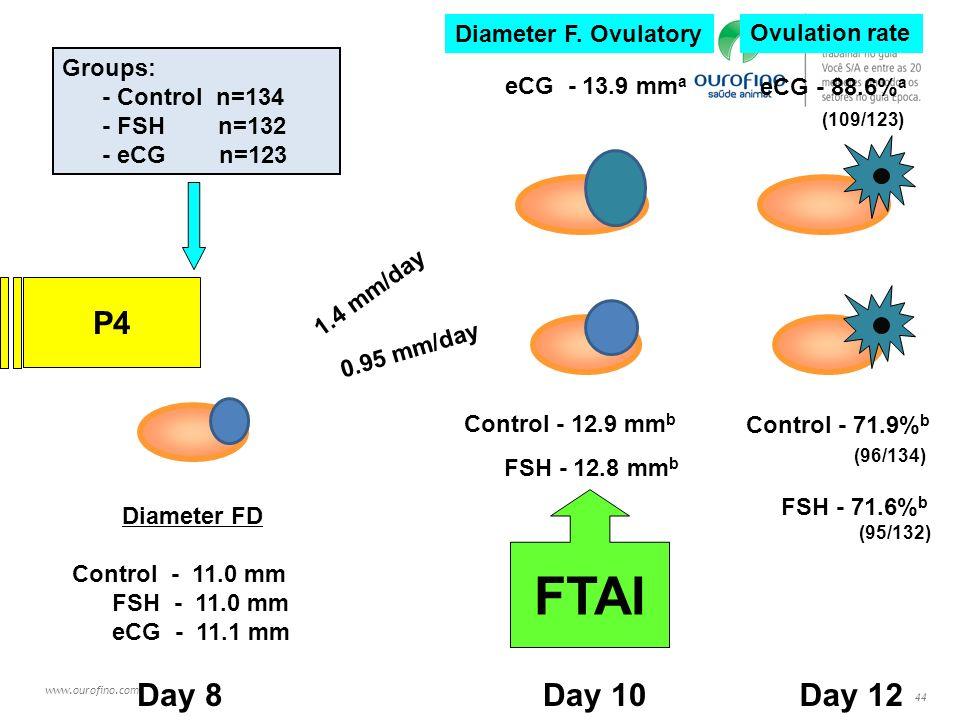 FTAI P4 Day 8 Day 10 Day 12 Diameter F. Ovulatory Ovulation rate