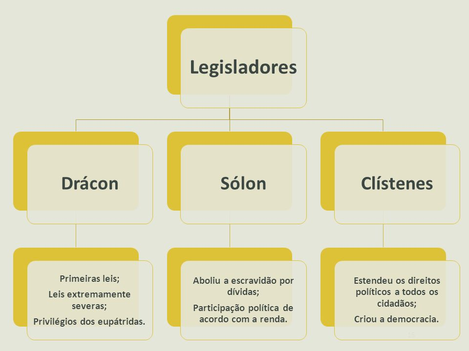 Legisladores Drácon Sólon Clístenes Primeiras leis;