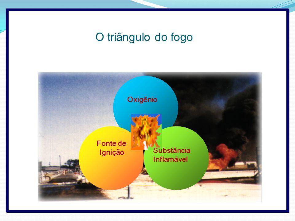 O triângulo do fogo Oxigênio Fonte de Ignição Substância Inflamável