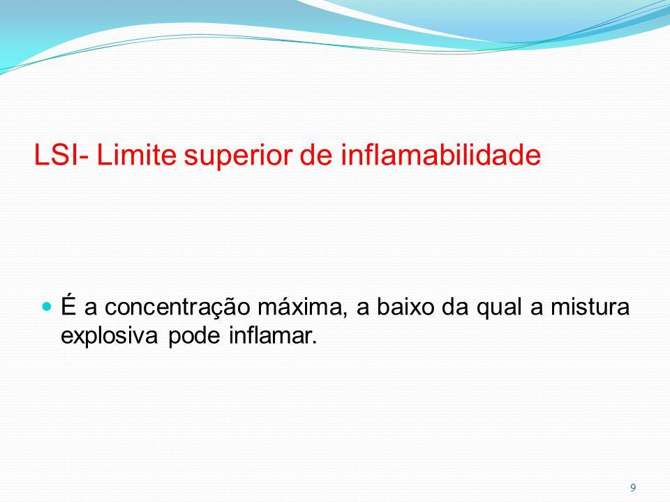 LSI- Limite superior de inflamabilidade