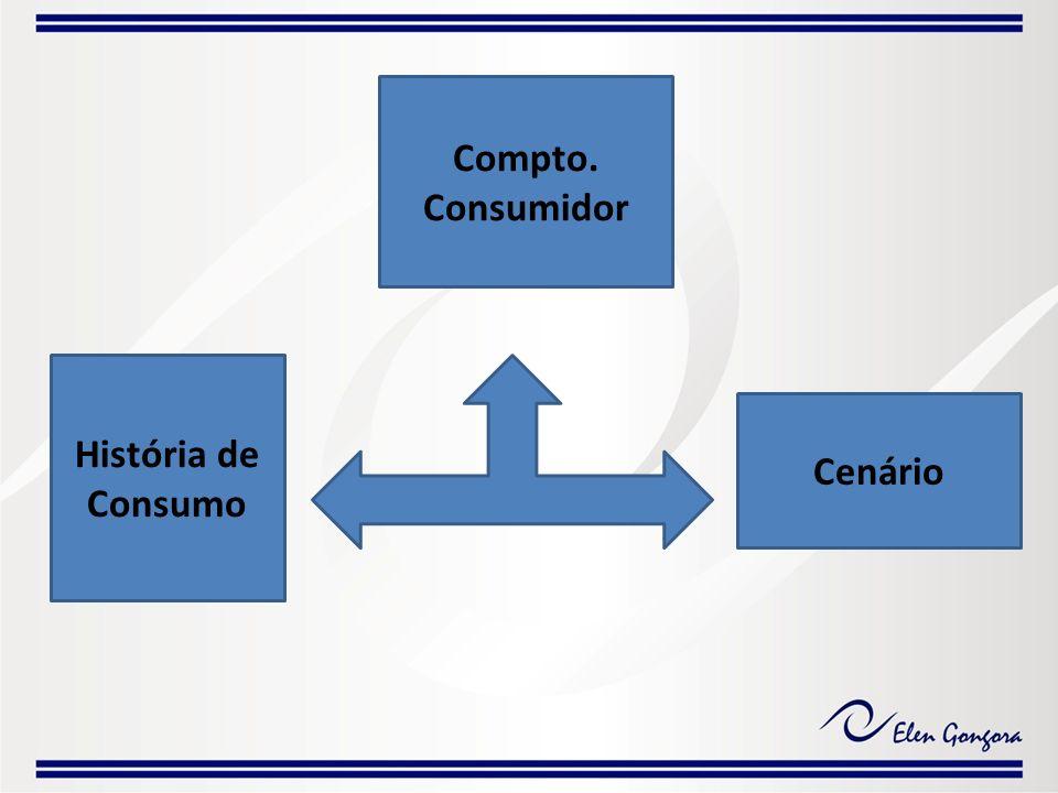 Compto. Consumidor História de Consumo Cenário