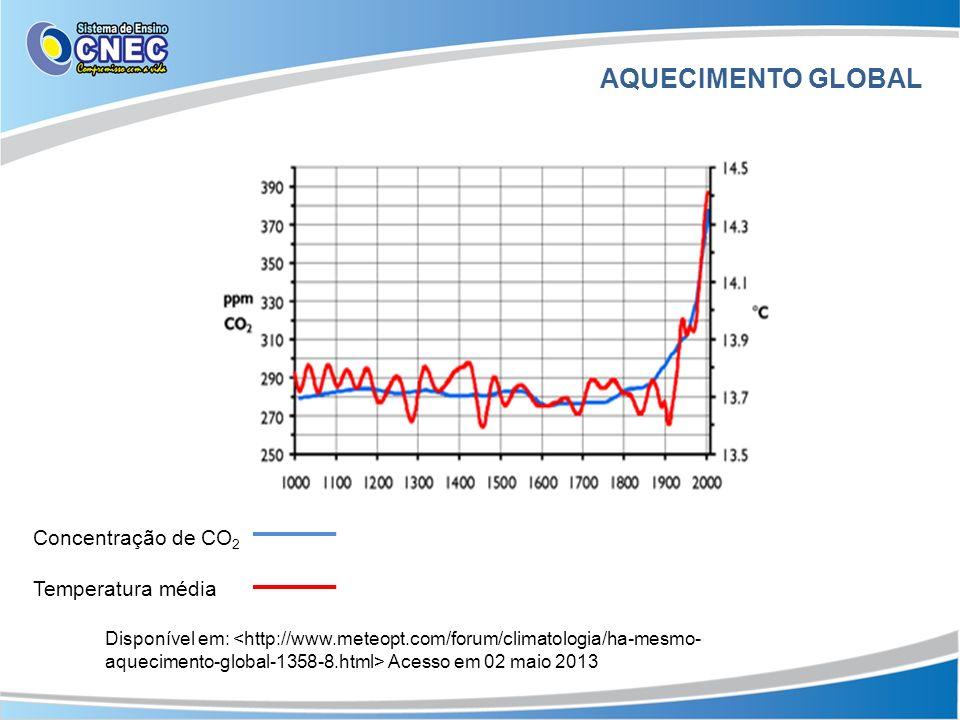 AQUECIMENTO GLOBAL Concentração de CO2 Temperatura média