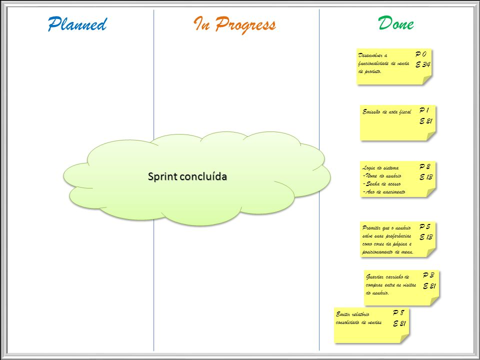 Planned In Progress Done Sprint concluída P 0 E 34 P 1 E 21 P 2 E 13