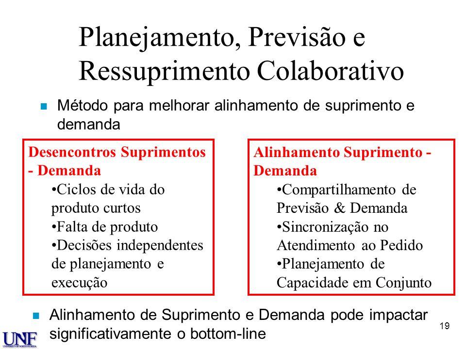 Planejamento, Previsão e Ressuprimento Colaborativo
