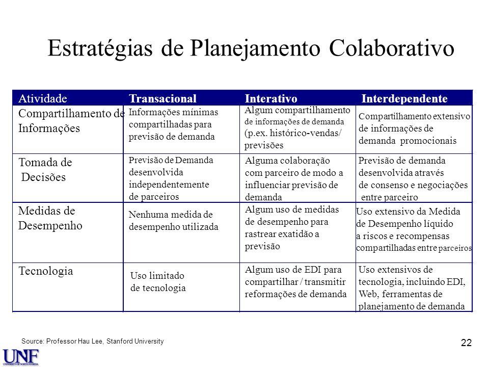 Estratégias de Planejamento Colaborativo