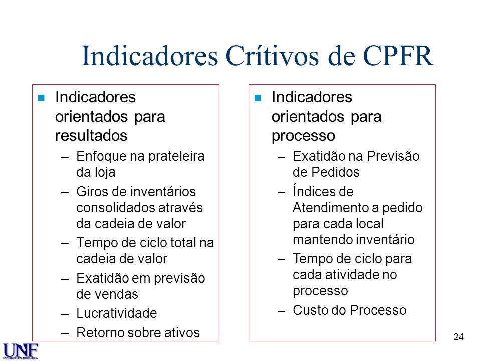 Indicadores Crítivos de CPFR