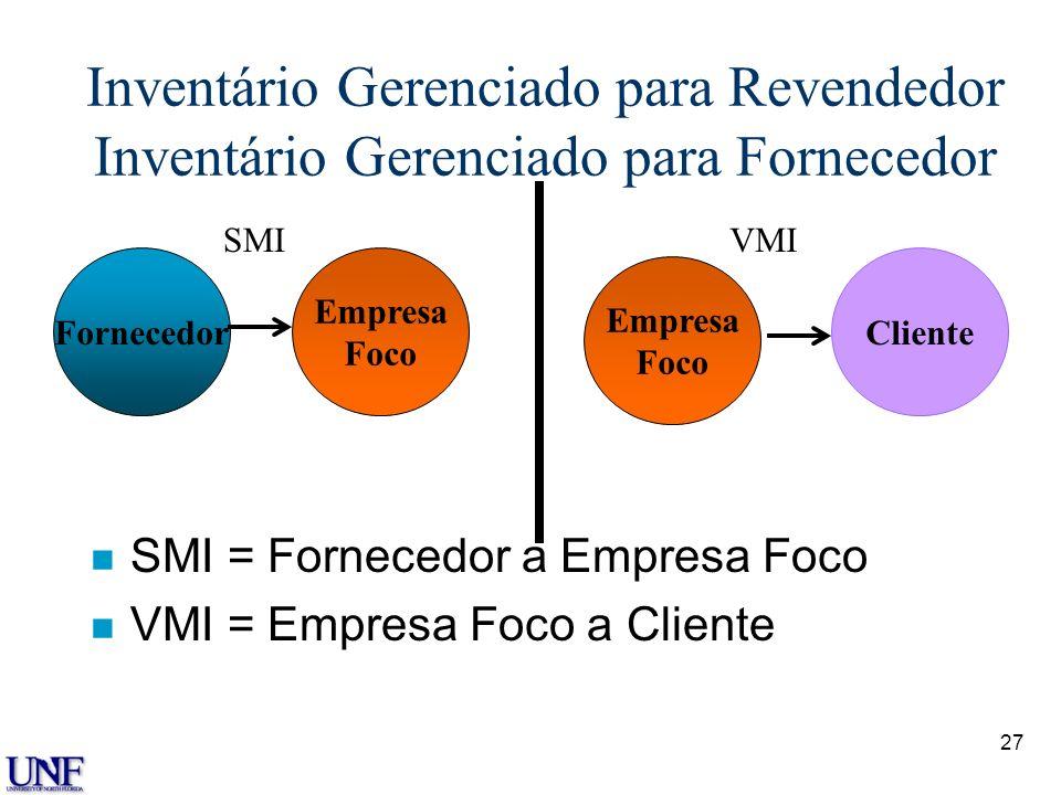 Inventário Gerenciado para Revendedor Inventário Gerenciado para Fornecedor