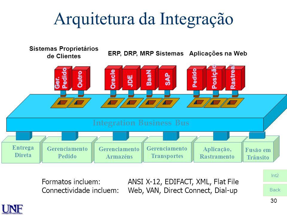 Arquitetura da Integração