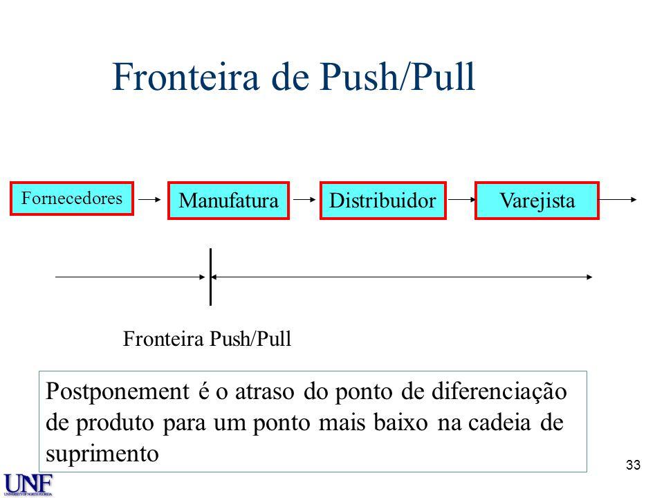 Fronteira de Push/Pull