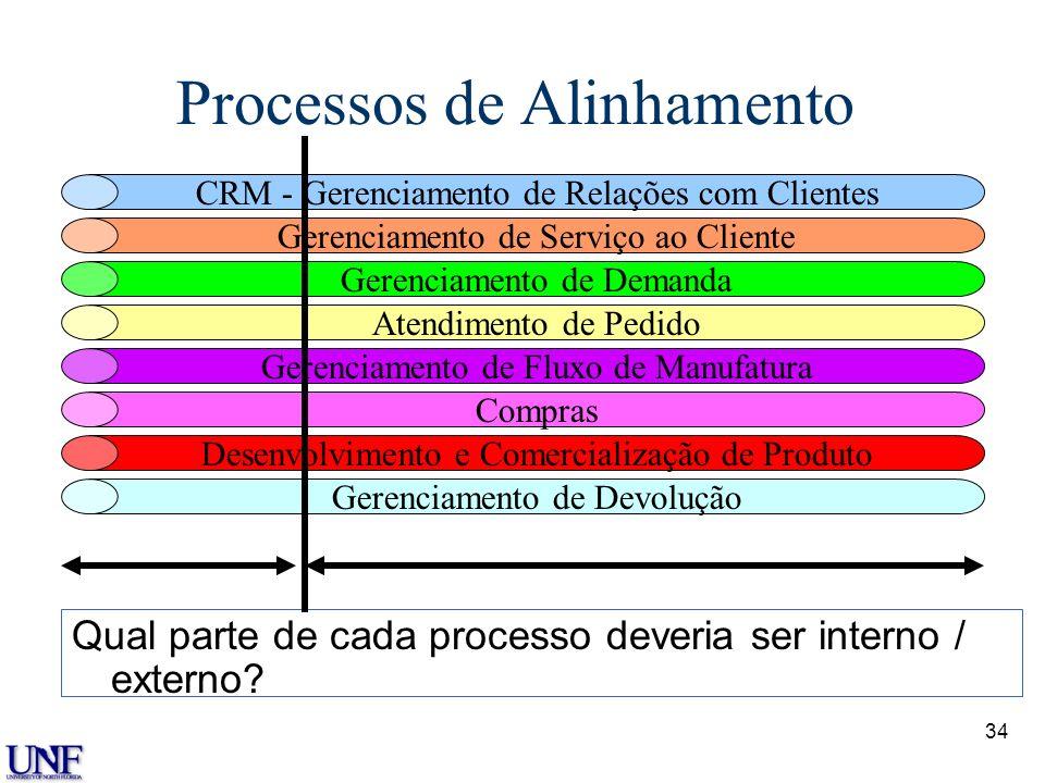 Processos de Alinhamento