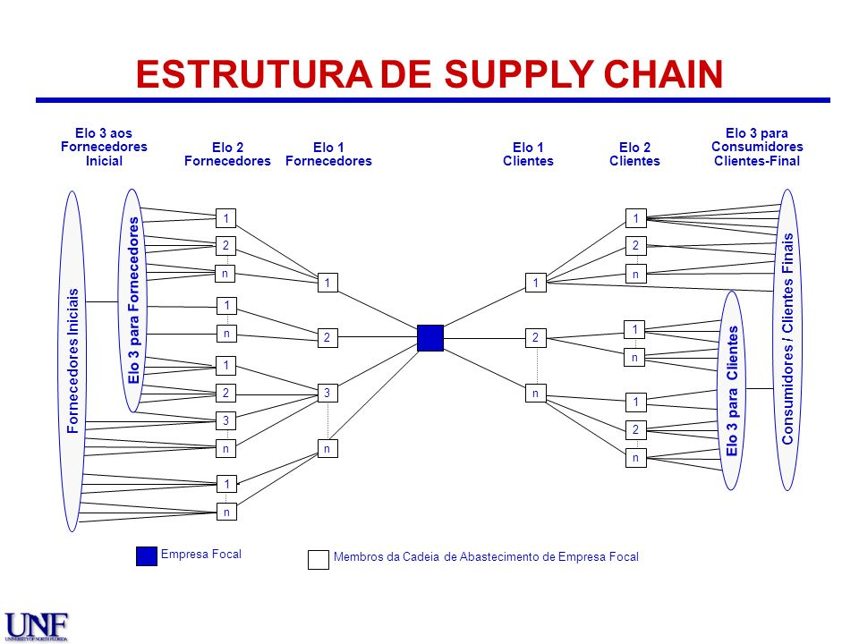 ESTRUTURA DE SUPPLY CHAIN