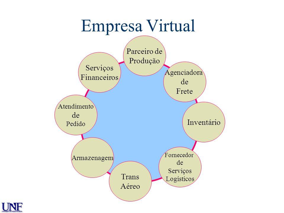 Empresa Virtual The Virtual Enterprise Parceiro de Produção