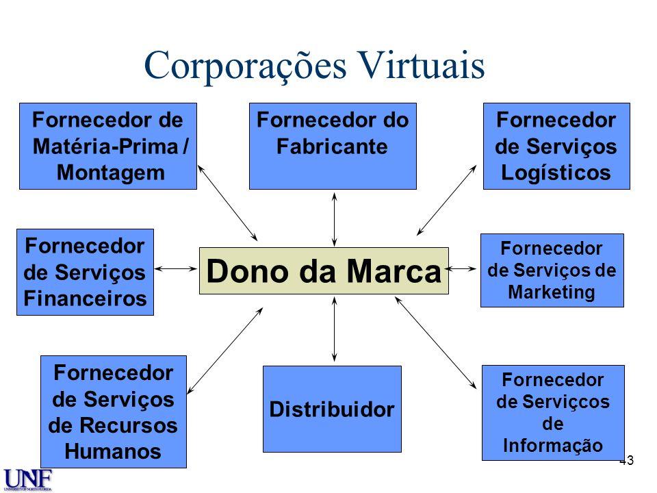 Corporações Virtuais Dono da Marca Fornecedor de Matéria-Prima /