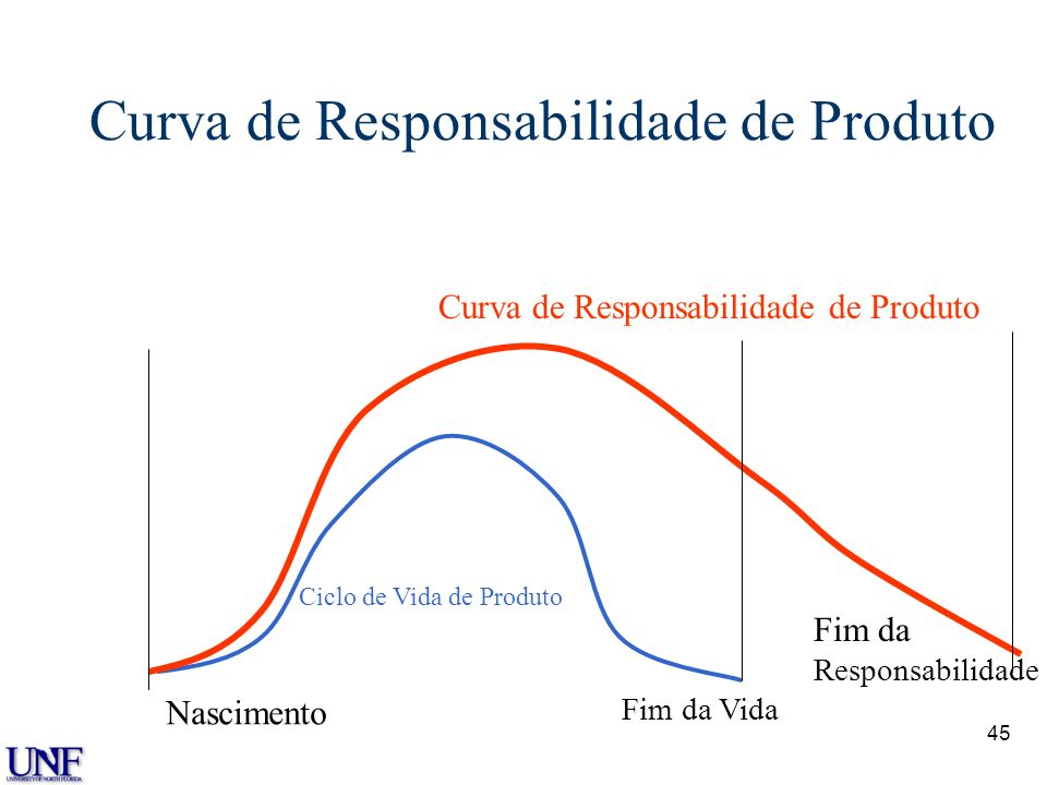 Curva de Responsabilidade de Produto
