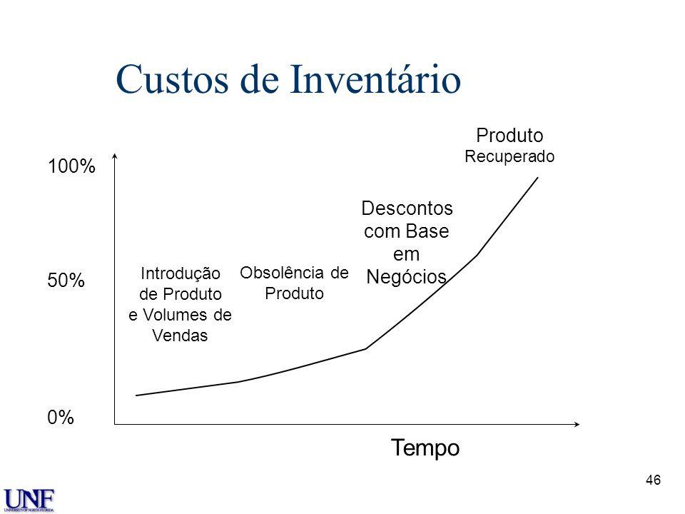 Custos de Inventário Tempo Produto 100% Descontos com Base em 50%