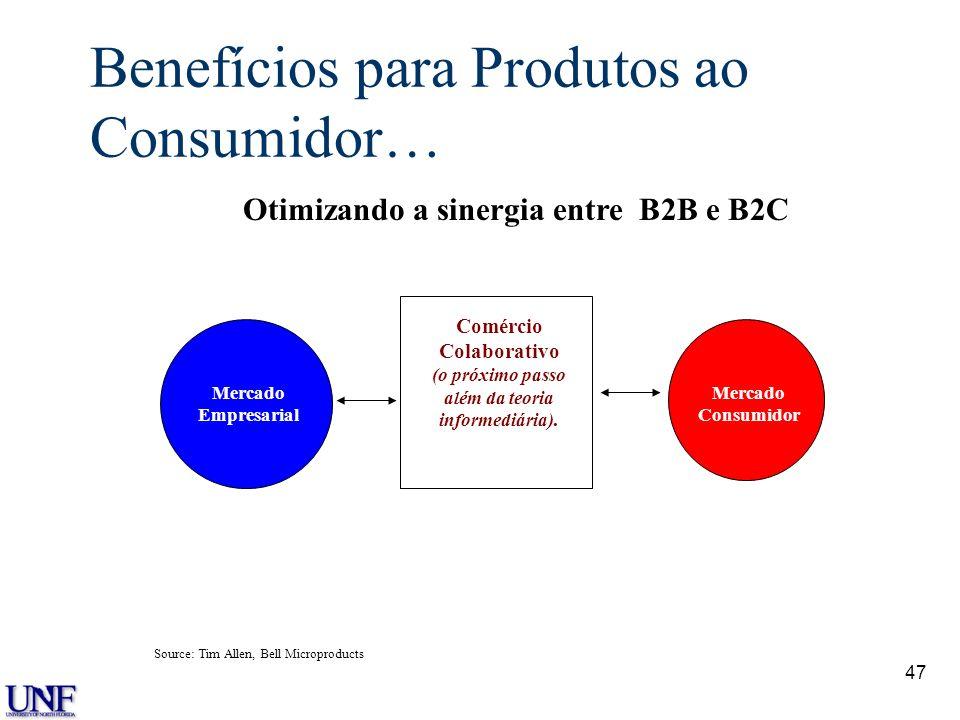 Benefícios para Produtos ao Consumidor…