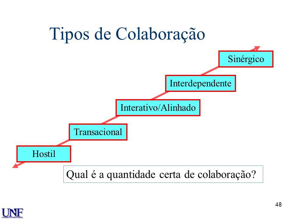Tipos de Colaboração Qual é a quantidade certa de colaboração