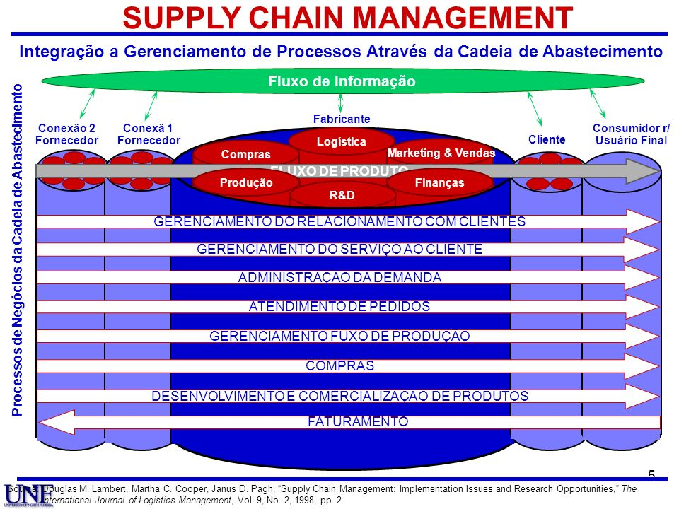 SUPPLY CHAIN MANAGEMENT Consumidor r/ Usuário Final