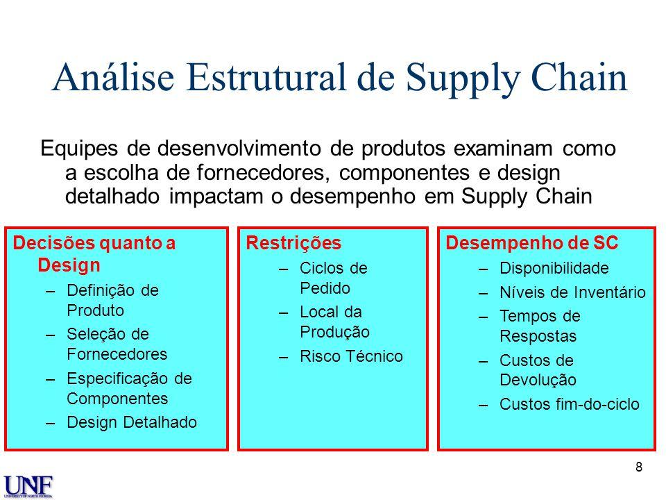 Análise Estrutural de Supply Chain