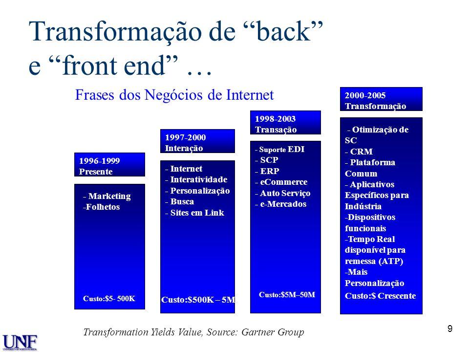 Transformação de back e front end …